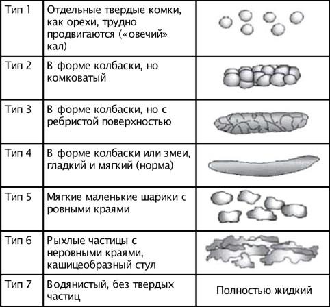 Острый тромбоз внутреннего геморроидального узла